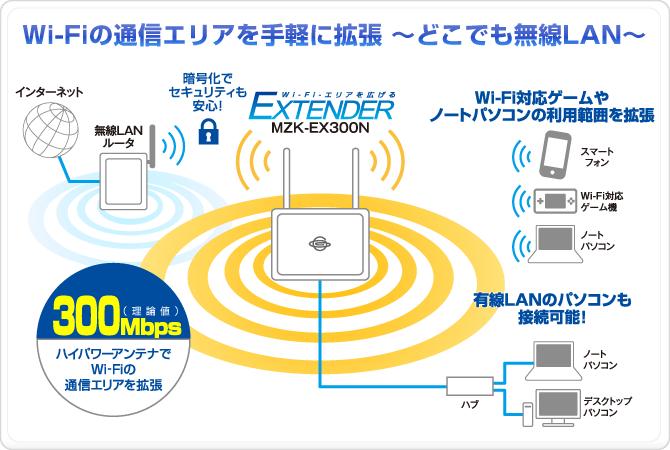 無線LAN|MZK-EX300N|PLANEX