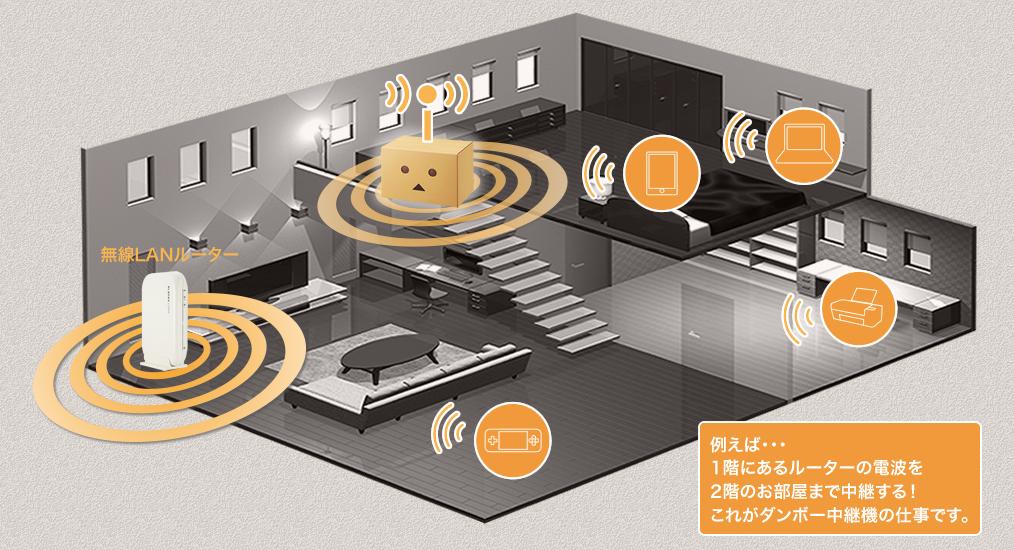danboard wireless lan extender